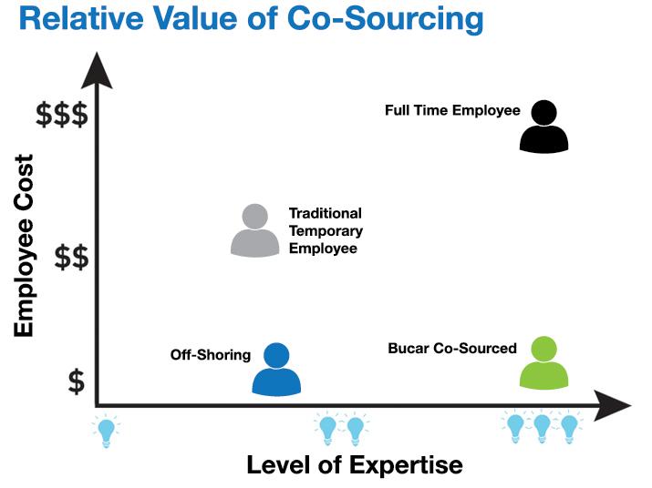 new_cost_chart